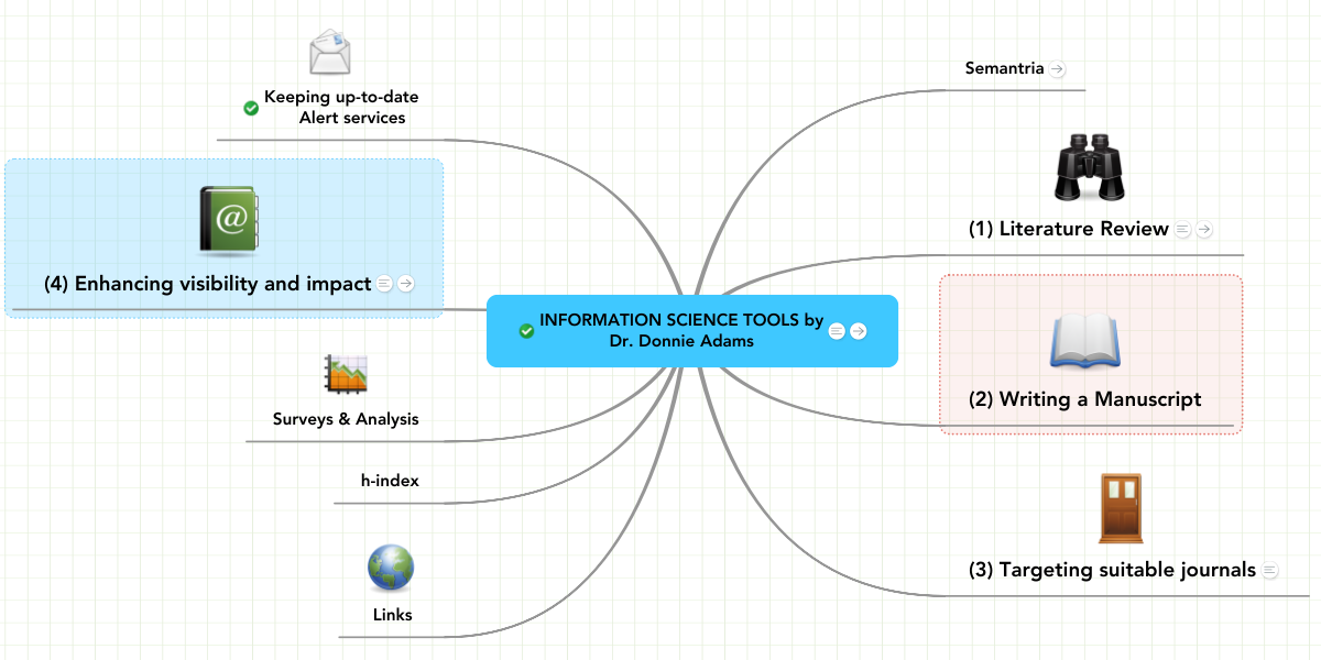 INFORMATION SCIENCE TOOLS by Dr  Donnie Adams | MindMeister